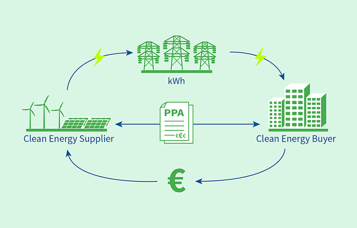EFET и Re-Source утвърдиха стандартен договор за покупко-продажба на зелена енергия