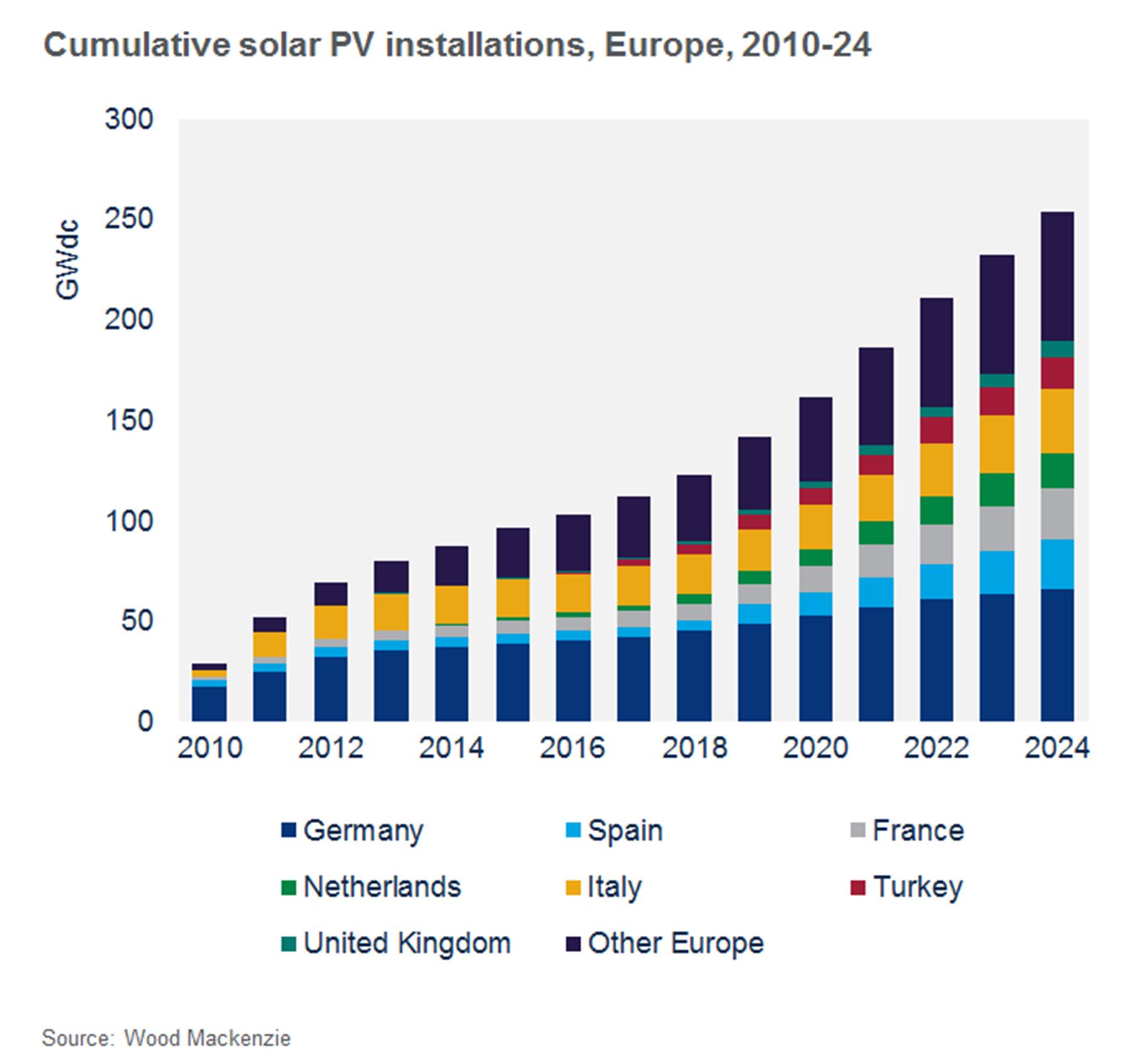 През следващите 3 години слънчеви инсталации в Европа ще се удвоят