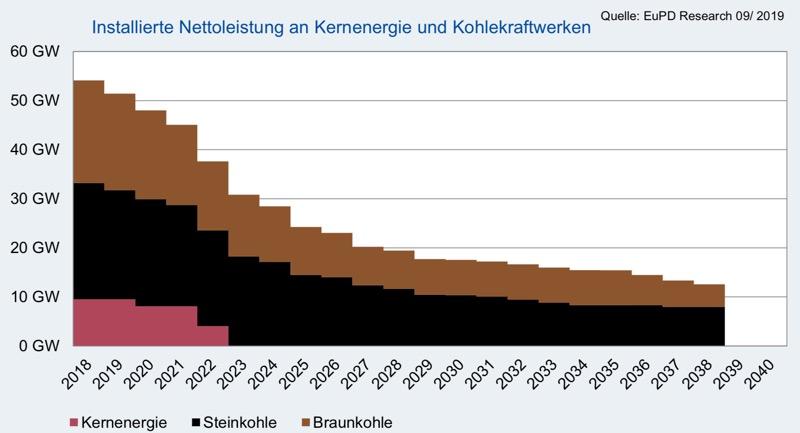 Германия ще замени атома и въглищата с ВЕИ